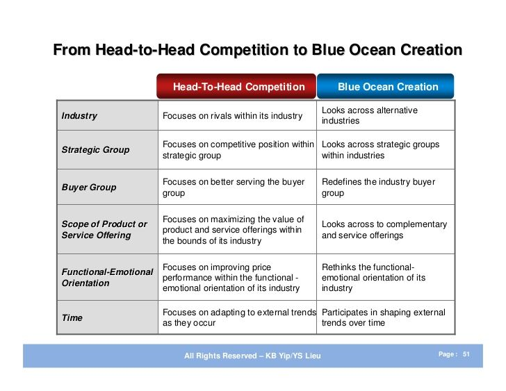 Blue Ocean Strategy - 50 Competitive Intelligence analysis - sample marketing analysis