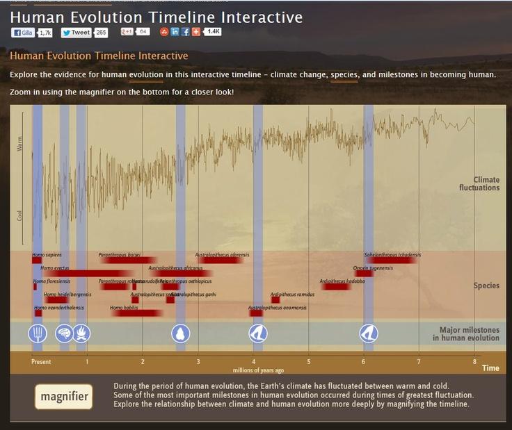 Darwin Lives! Modern Humans Are Still Evolving