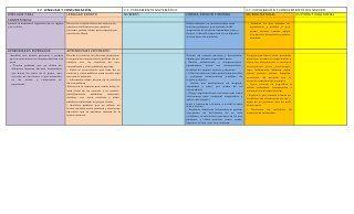Dosificación de campos formativos