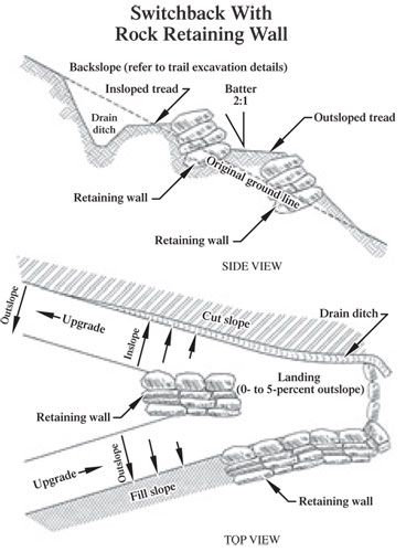 Drawing of a switchback with rock retaining wall.