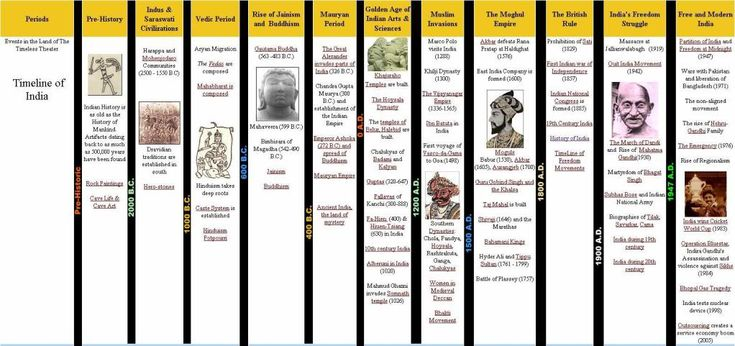 Timeline of Indian History periods - sample of layout History - sample historical timeline