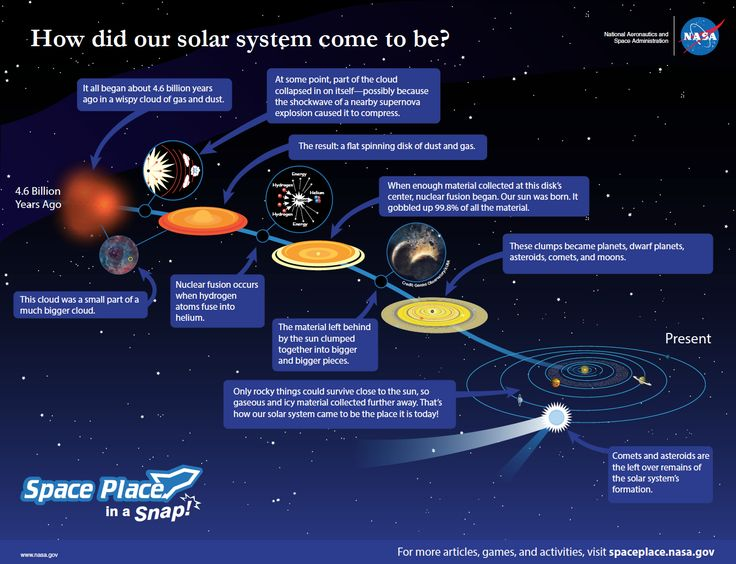 """This image titled, """"How Did the Solar System Form?"""" created by NASA Space Place details much information about the creation of our solar system. It will extend student knowledge as they explore the visuals and text provided in this illustration. http://spaceplace.nasa.gov/solar-system-formation/en/"""