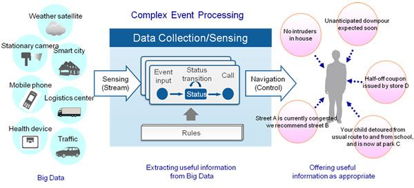 Complex event processing & big Data