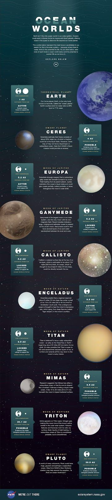 Next Big Future: At least ten planets, moons and dwarf planets have liquid oceans in our solar system and they likely have at least microbial life