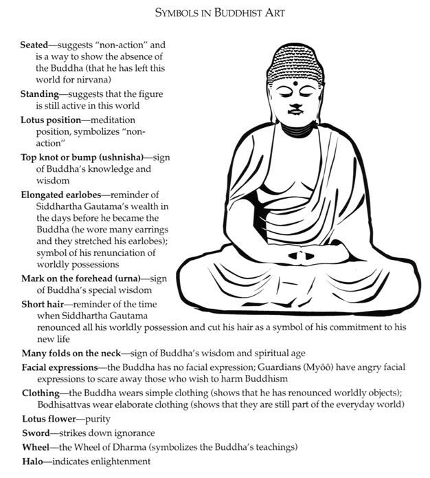 Zen Buddhist Symbols And Meanings: 55 Best Buddhist Symbols & Meanings Images On Pinterest