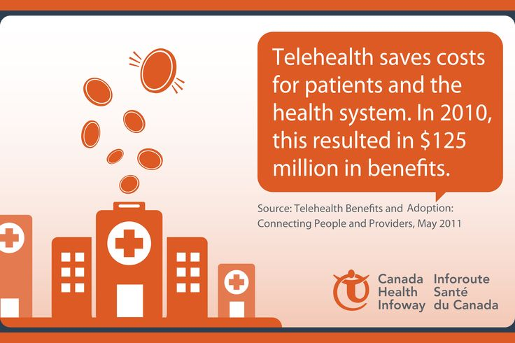 Telehealth resulted in $125M in benefits to patients & the health system in 2010