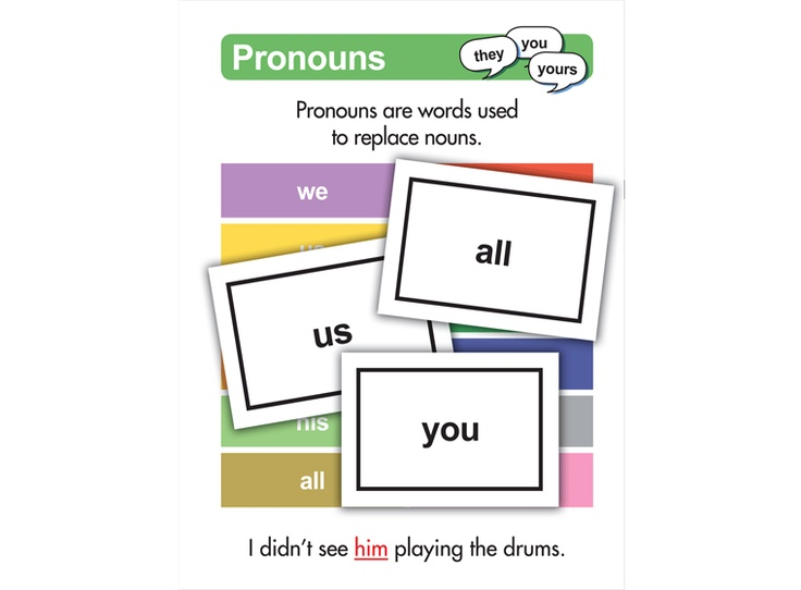 """Pronoun Flash Cards - Download this pronoun flash card template and """"it"""" will be a very helpful teaching tool."""