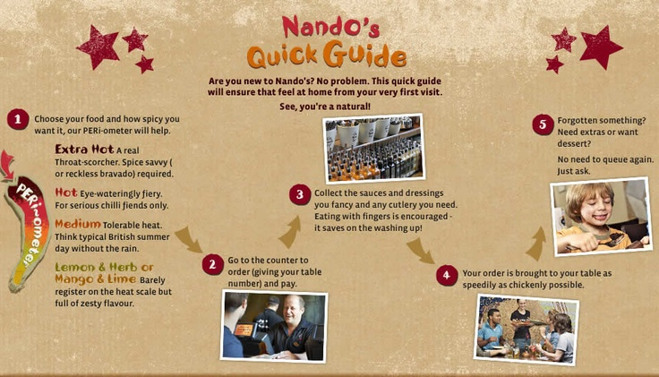 Most Nando's items are gluten free but ask to see their Allergy Book and talk to the manager about your need for a gluten free order. Their policy is for all mgrs to oversee your food to avoid cross contamination. Don't be shy insist a mgr oversees it. Our faves are half a lemon & herb chicken with chips & macho peas. They also do GF ice-cream. Enjoy. Nice to know a chain that is gf is always accessible. Follow us @coeliacin on twitter.