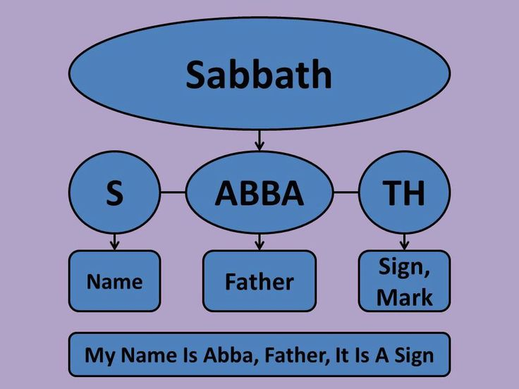 """Even the word """"Sabbath"""" has a deeper meaning:  Excerpt from a bible studie: -- In the Hebrew alphabet the different letters have literal meanings.... See More"""