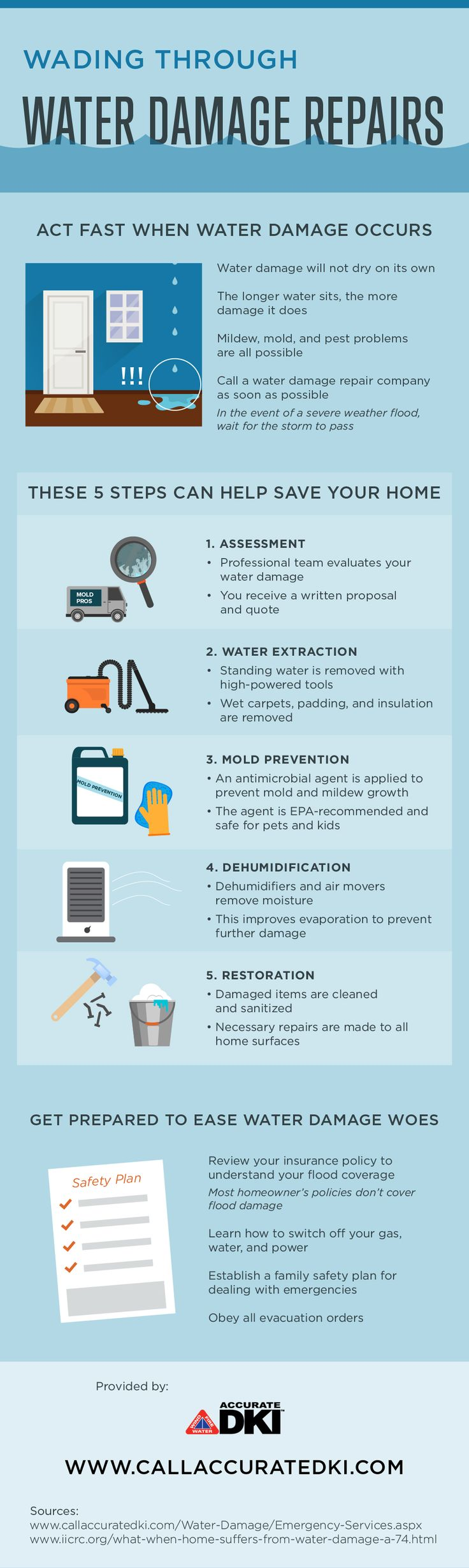 Water damage repair entails five steps, and they can help you save your home! Learn about them by looking at this infographic on water damage repairs. #Infographic #Data visualization #Water Damage #Mold #Flood #Fire Damage