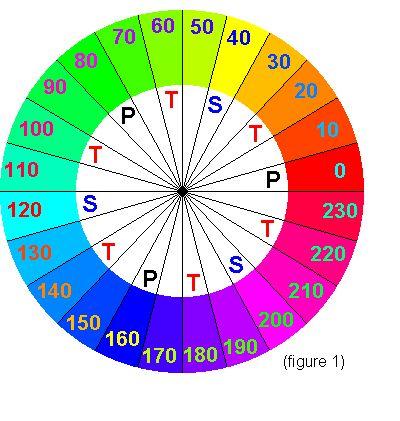 35 best images about cercle chromatique on pinterest - Le cercle chromatique ...