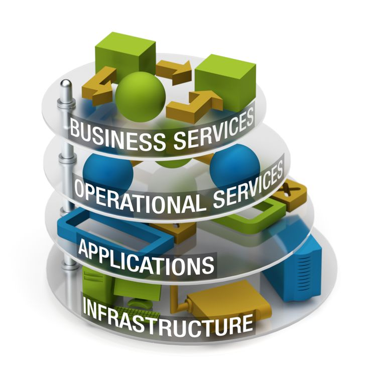 Corporate #IT_infrastructure_monitoring and management is always multi-tiered: #hardware_infrastructure_monitoring (servers, routers, switches, printers, etc.), #application_monitoring (e.g. web and mail server operability monitoring), consolidated operations monitoring (e.g. cluster or web farm monitoring), #business_service_monitoring (e.g. online ticket order process monitoring).