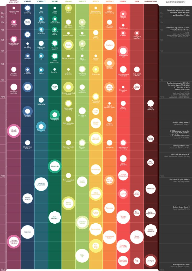 Whilst the whole interactive infographic is fascinating, the interfaces, sensors, robotics, biotechs and materials columns make interesting reading from a healthcare perspective.