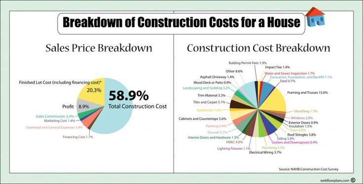 Breakdown Of Construction Costs For A New House Floor Plans