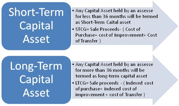 types of capital gain tax