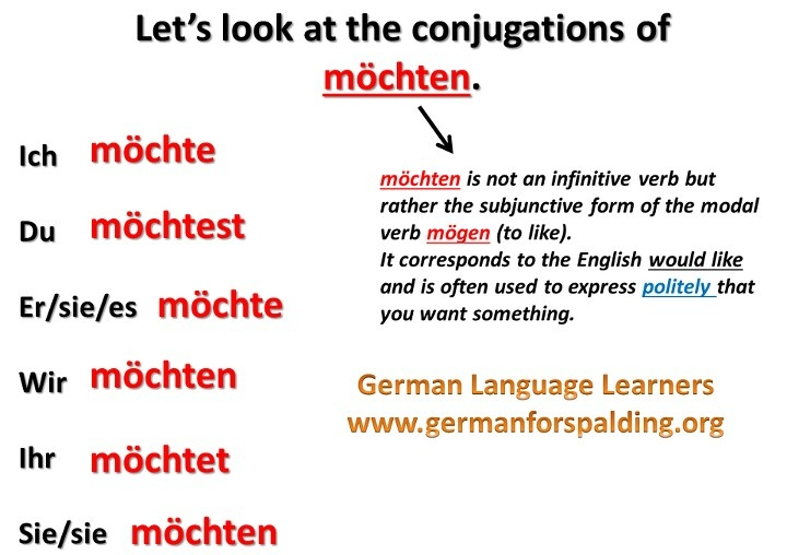 Learn German Verbs Forms: Rabbit Grammar Game