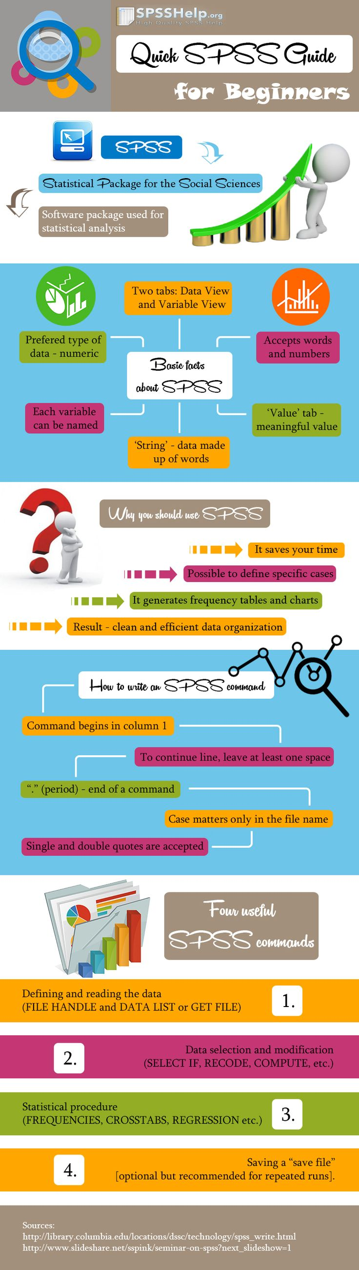Our new infographic created to help you in getting started with SPSS software. Hope it will be useful!