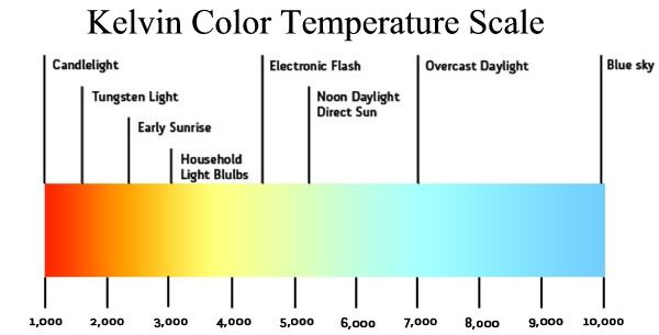 Kelvin Color Temperature Scale Led Lighting For Rvs