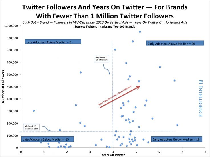 The Early Adopter Effect in Social Networks - Success Goes to Brands That Get There First