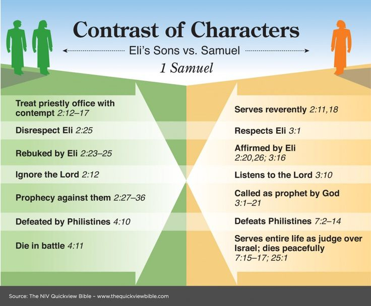What were the differences between Eli's sons ( Hophni and Phinehas ) and Samuel? #TheStory  #Samuel #ObeyGod