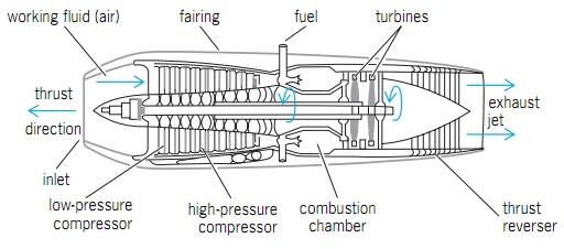 airplane engines turbojet diagram png 512 226 men machine rh pinterest ca Aircraft Engine Components radial aircraft engine diagram