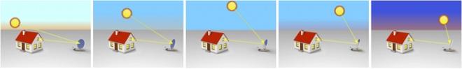 SunnyBot: Un robot a energía solar que redirige la luz del sol a un punto fijo que desees - See more at: http://blog.sustentableterra.com.ar/sunnybot-un-robot-a-energia-solar-que-redirige-la-luz-del-sol-a-un-punto-fijo-que-desees/#sthash.JTS15wZV.dpuf
