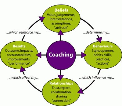 Coaching performance model, www.jehle-coaching.com