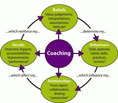 Coaching performance model, www.jehle-coaching.com