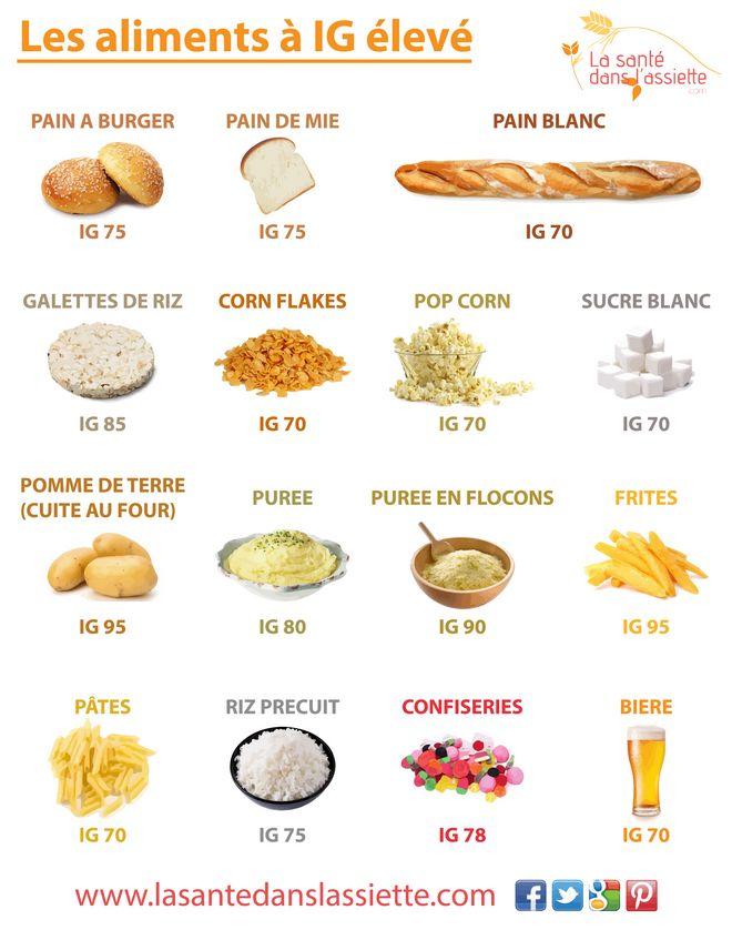 Aliments à index glycémique élevé