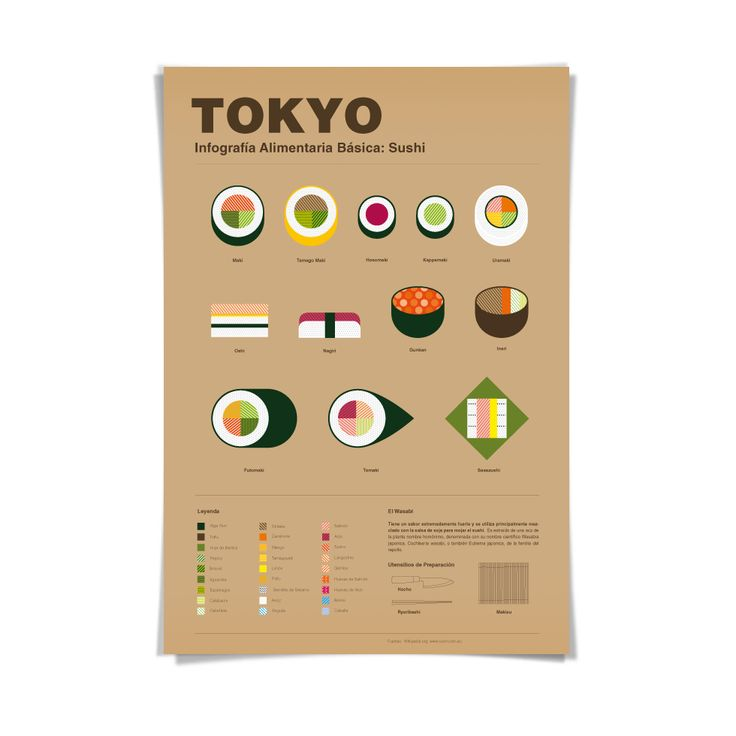A infography about the tipical Sushi in Tokyo (Japan)