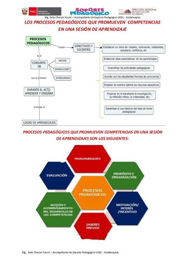 Procesos Pedagógicos De Una Sesión De Aprendizaje Aprendizaje Pedagogica Actividades Pedagogicas