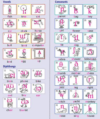 International Phonetic Alphabet Poster | phonetic alphabet ipa. Phonetic Alphabet) symbols