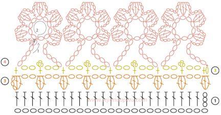Cómo tejer un borde de flores a crochet