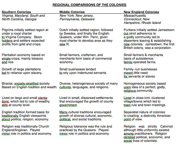 compare and contrast development and establishment colonie Amsco reading guide chapter 2 development of colonial societies in north america compare and contrast the middle colonies and.