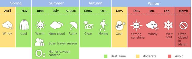 Tibet weather infographic of best time to go