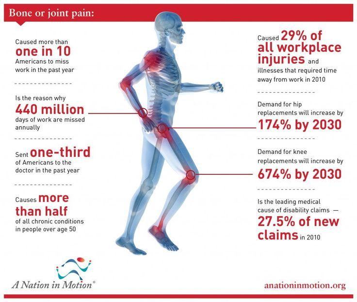 Burden-of-MSK-Disorders3-1024x866 | Bones, muscles, Facts ...