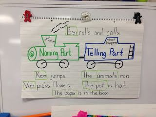 Week 2: Subject ad Predicate Anchor Chart. Illustrates the concept using a train. Uses the labeling technique when teaching what subject or predicate means.