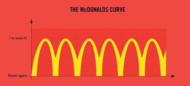 33 Graphs That Reveal Painfully True Facts About Everyday Life | DeMilked