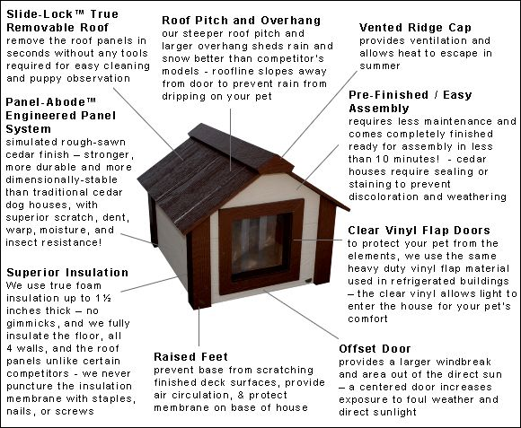 insulated cat house features