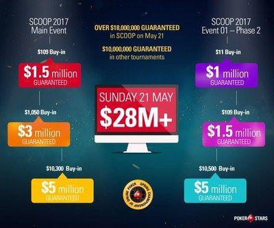 PokerStars celebra el mayor día de la historia del póquer online   ONCHAN Isla de Man Mayo 2017 /PRNewswire/ -PokerStars celebra el mayor día de la historia del póquer online con 28 millones de dólares en premios garantizados Primer premio garantizado de un millón de dólares en dos eventos. PokerStars una marca Amaya Inc (Nasdaq: AYA; TSX: AYA) celebra lo que se espera que sea el mayor día en la historia del póquer online con 1.275 torneos y un premio total garantizado de más de 28 millones…