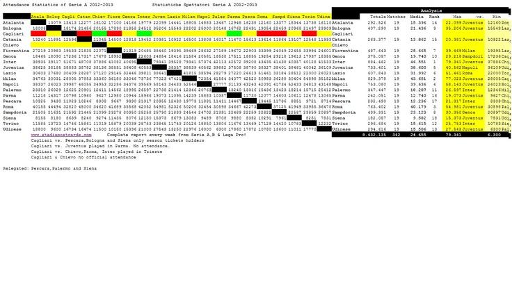 report visitatori stadi di serie A stagione 2012/2013