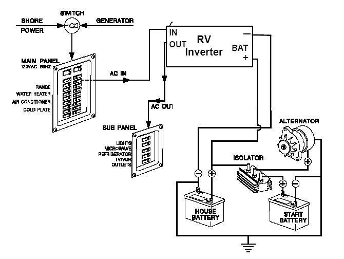 C2b283d182d71de4023ad1fbac81b142 Jpg 670 504 Fleetwood Rv Rv Electricity