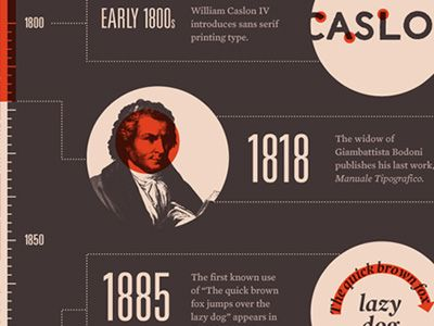 Western-typeface-history