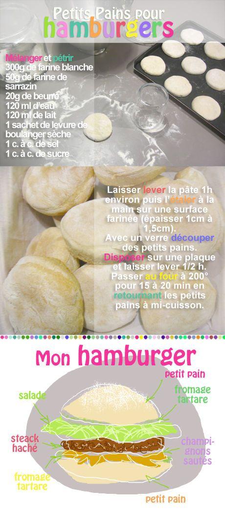Petits pains à hamburger avec un peu de farine de sarrasin : bonne idée !