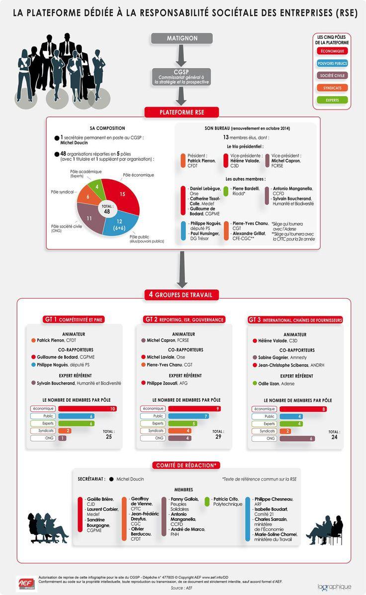 La plateforme dédiée à la personnalité sociétale des entreprises (RSE)