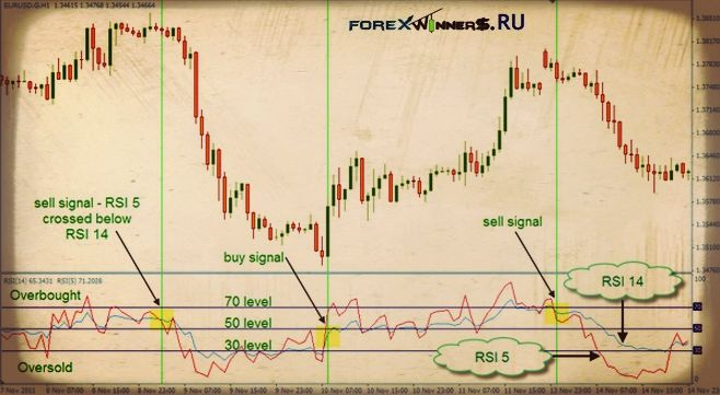 Relative Strength Index Rsi Easy And Accurate Indicator Forex