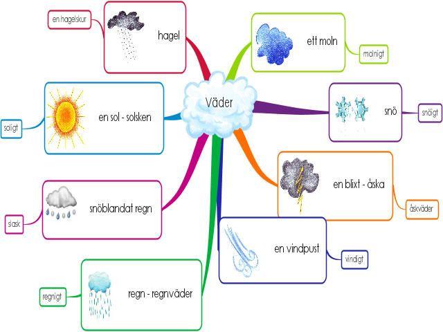 Sää - Vårdsvenska - Ruotsin kielen online-kurssi