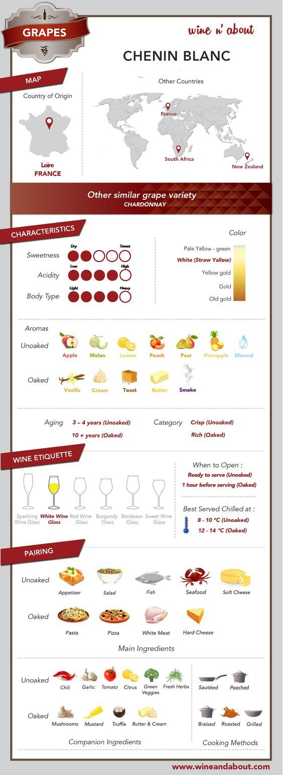 Wine n About - Grape Chenin Blanc