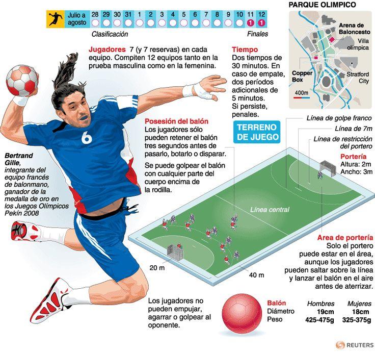Balonmano | Deportes | Juegos Olímpicos Londres 2012 | El Universo