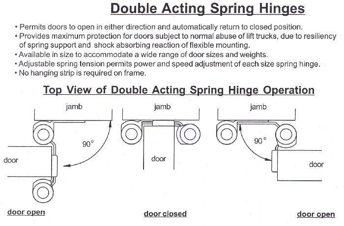 Flexible pvc swing door